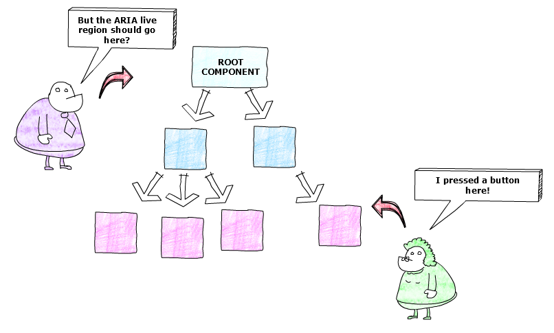 Showing a graphical representation of the React component tree from root to children with a lady indicating she pressed a button in the lost child and a man expressing surprise that the ARIA live region should go close to the root.
