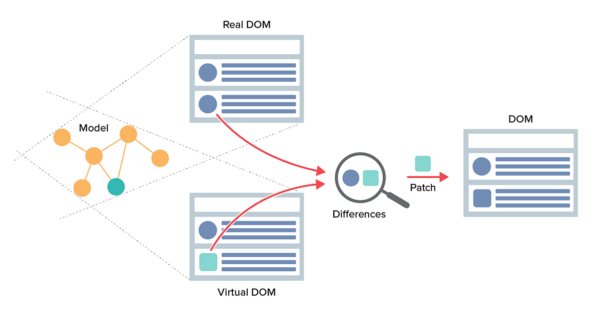 Depicts the React virtual DOM and how it relates to the real DOM