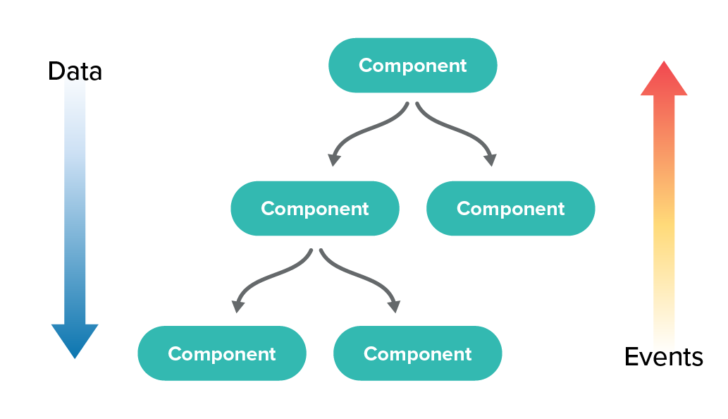 Shows the React component tree with parent child relationships with data flowing down the tree and events bubbling up.