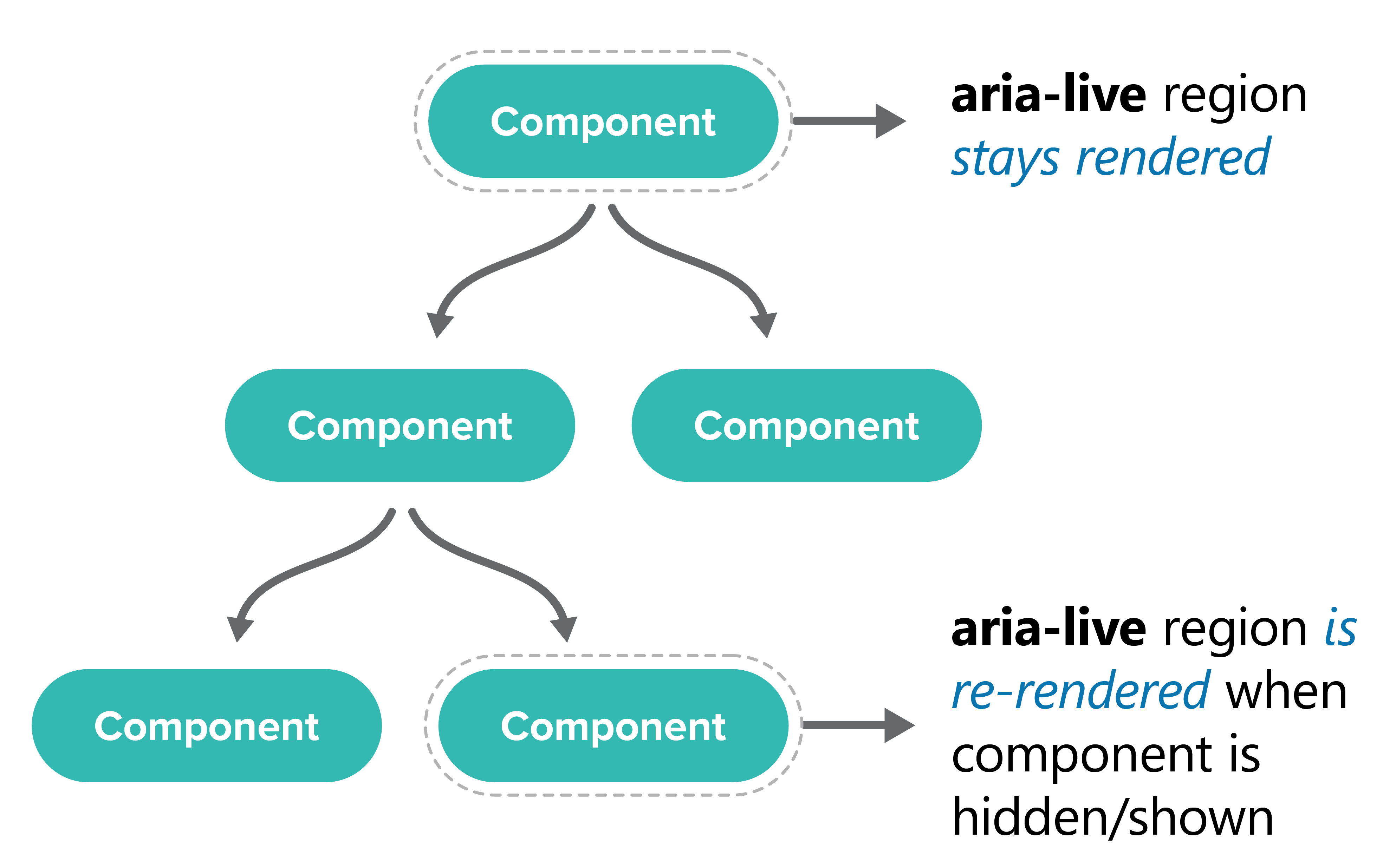 Illustrates that the aria live region is more stable when rendered in the root component.